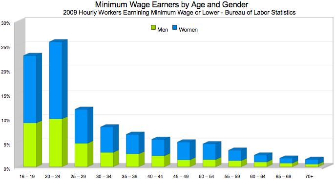 minimum wage moving malaysia backwards