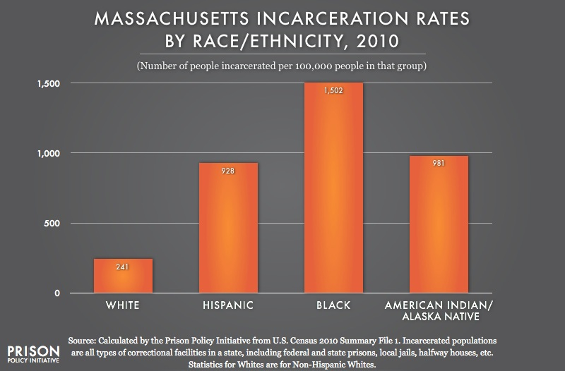 MA_Rates_2010_from_Prison_policy_project